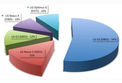 prozentuale Verteilung unserer LG Handy Reparaturen
