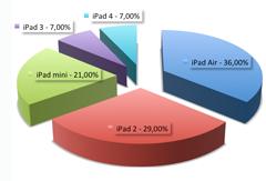 prozentuale Verteilung unserer iPad Reparaturen