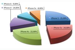 prozentuale Verteilung unserer iPhone Reparaturen