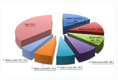 prozentuale Verteilung der Nokia Lumia Anfragen