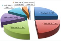 prozentuale Verteilung unserer Sony Handy Reparaturen